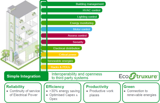 Schneider Electric Building Automation System